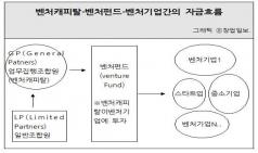 벤처캐피탈-벤처펀드-벤처기업간의 돈의 흐름도